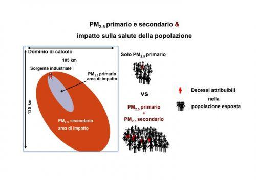 Aree di impatto e popolazione esposta a particolato primario e secondario