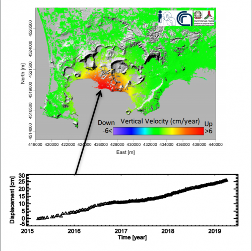 Figure 1. Vertical deformation of Campi Flegrei caldera (Italy) computed by exploiting Sentinel-1 data. The graph shows the temporal evolution of the deformation that, since March 2015, uplifted of about 25 cm. Contains modified Copernicus data ©2019