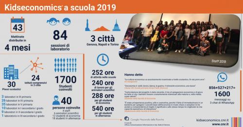 Kidseconomics 2019, numeri e staff