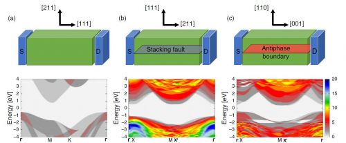 Quantum electronic transport calculated in ideal and defective 3C-SIC structures