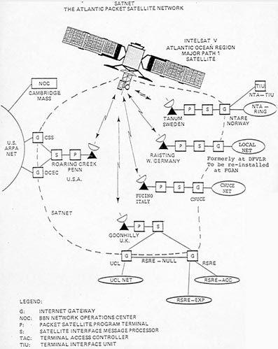 Attraverso la rete terrestre e il satellite, il messaggio viene inviato dall'Italia a Roaring Creek (Pennsylvania)