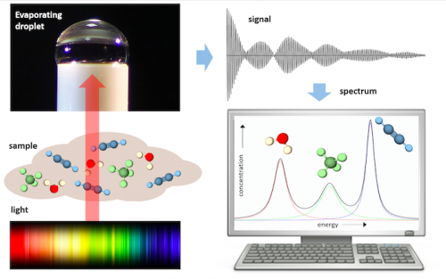 A self-operating broadband spectrometer on a droplet