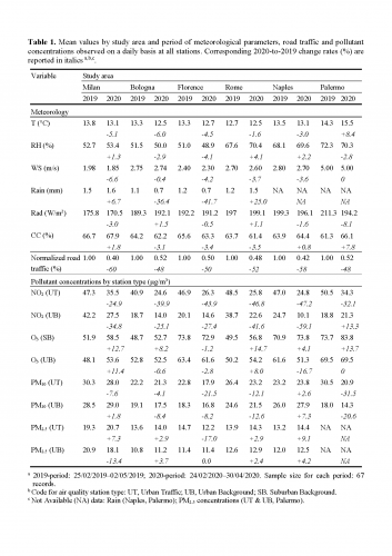 Table 1. Mean values by study area and period of meteorological parameters, road traffic and pollutant concentrations observed on a daily basis at all stations. Corresponding 2020-to-2019 change rates (%) are reported in italics