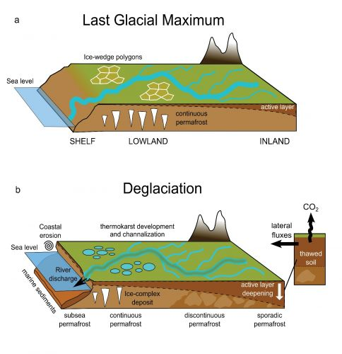 Land-to-ocean fluxes during glacial and deglacial periods