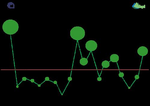 Grafico ultimi 5 anni