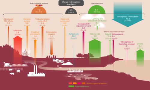 Budget di N2O per il periodo 2007-2016. Le frecce colorate rappresentano i flussi di N2O (in Tg N /anno) da fonti antropogeniche (giallo), emissioni da fonti naturali (verde), fonti e consumi atmosferici (blu). Modificato da Tian et al. 2020, Nature.
