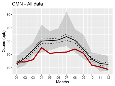 Monthly O3 averages at Monte Cimone from 1996 to 2020. The black line indicates the 1996-2019 average, the red line indicates 2020 data, the dashed lines represent the 95% confidence level, and the gray area represents the range of monthly mean values fro