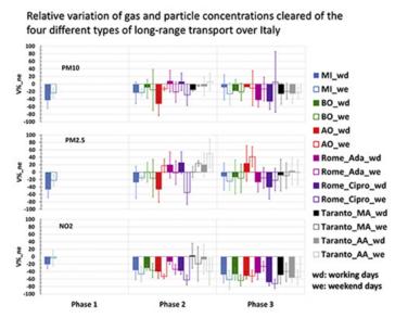 Variazione percentuale delle concentrazioni di PM10, PM2.5 e NO2 rispetto al periodo di riferimento in stazioni al suolo per 5 città italiane (didascalia estesa in calce)