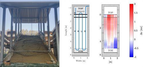 Da sinistra a destra: modello fisico di frana (a scivolamento già avvenuto), deposizione geometrica delle fibre ottiche lungo il pendio e campo di deformazione misurato dalle fibre ottiche prima dell'innesco della frana.
