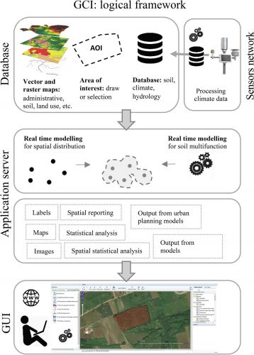 Geospatial Cyber-Infrastructure operating mode. The flow of data feeds different server functions, which in turn produce a set of services that can be accessed by the dashboard. Abbr. GUI: Graphical User Interface