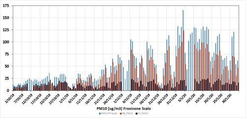 Concentrazioni del PM10 (µg/m3) della centralina Arpa di Frosinone scalo (barre azzurre), della componente generata dai riscaldamenti (barre rosse) e dal traffico (barre grigie)