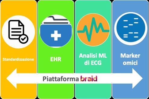 Componenti della piattaforma BrAID