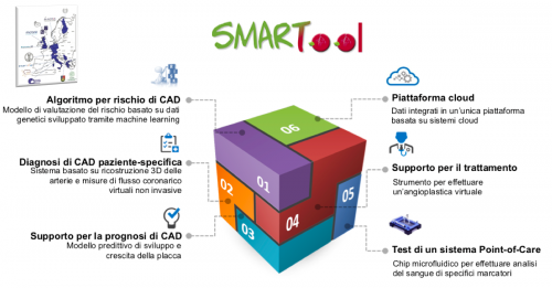 Piattaforma SMARTool