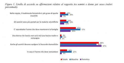 Figura 1 - Livello di accordo su affermazioni relative al rapporto tra uomini e donne per sesso (valori percentuali)